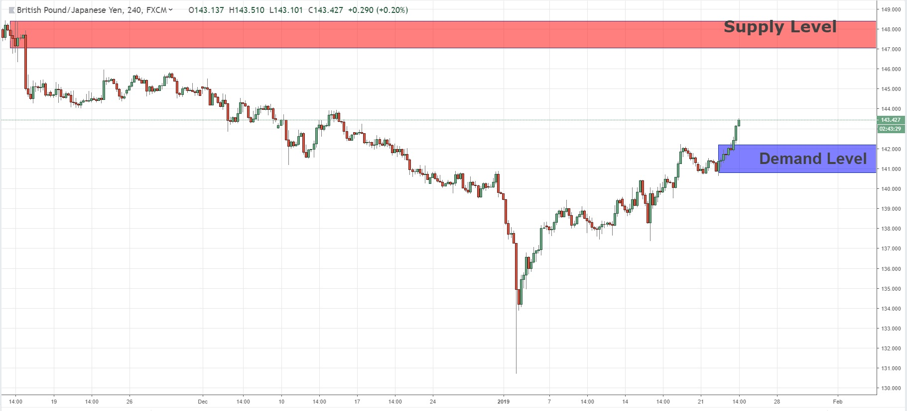 Swing Key Levels For GBPJPY  23/01/2019