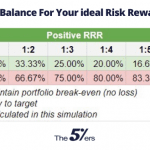 Crafting Balance For Your Ideal Trading Risk Reward Ratio