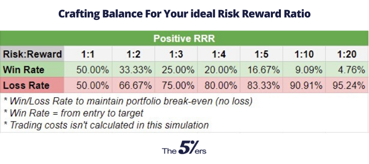 Crafting Balance For Your ideal Risk Reward Ratio