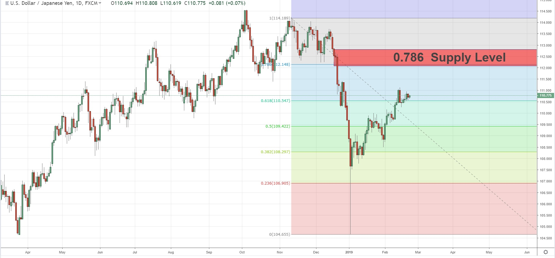 Long Term Fibonacci Level With Supply Level  In USDJPY  22/02/2019