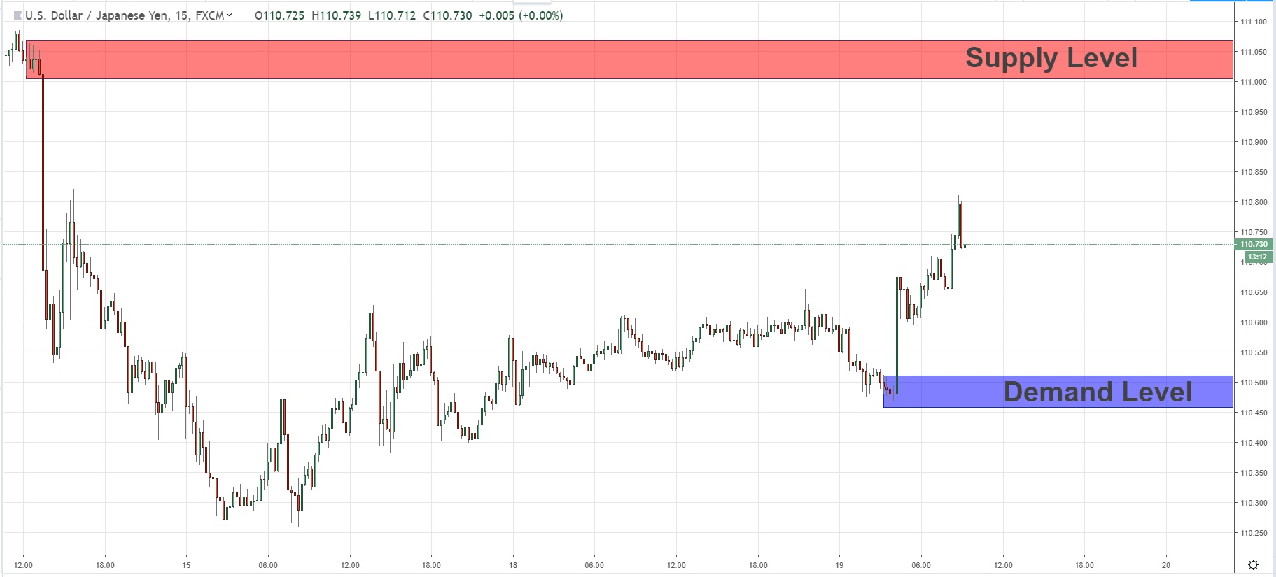 Short Term Key Levels For USDJPY 19/02/2019