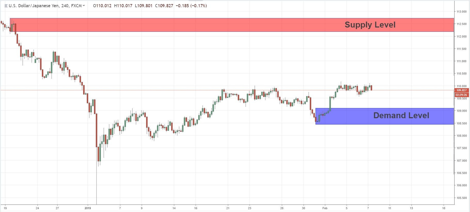 Swing Price Action Analysis For USDJPY  07/02/2019