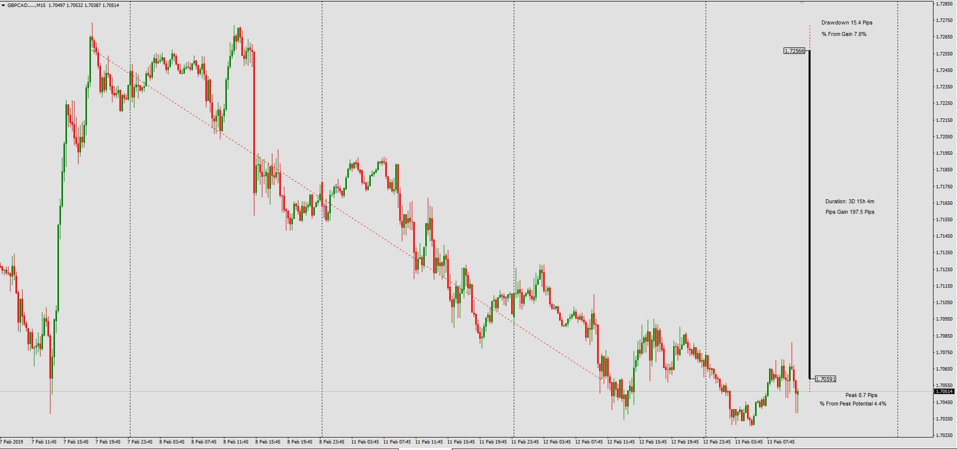 Trade Of The Day By The5ers Proprietary Fund GBPCAD  12/02/2019