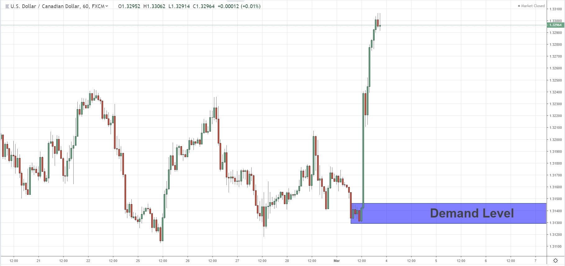 Continuation Demand Level For USDCAD 03/03/2019