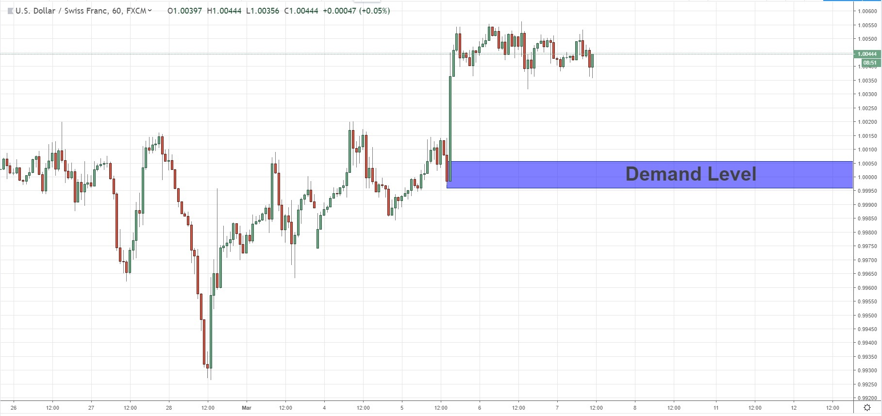 continuation demand usdchf 7-3