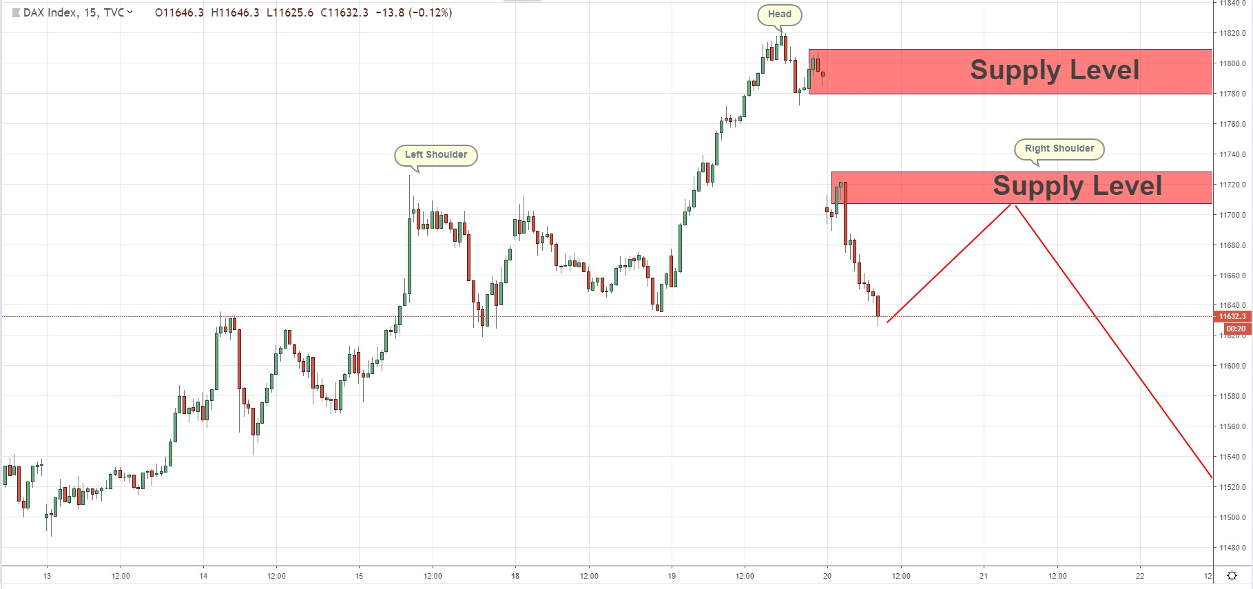 A Possibility Of Head And Shoulders Pattern On DAX 20/03/2019
