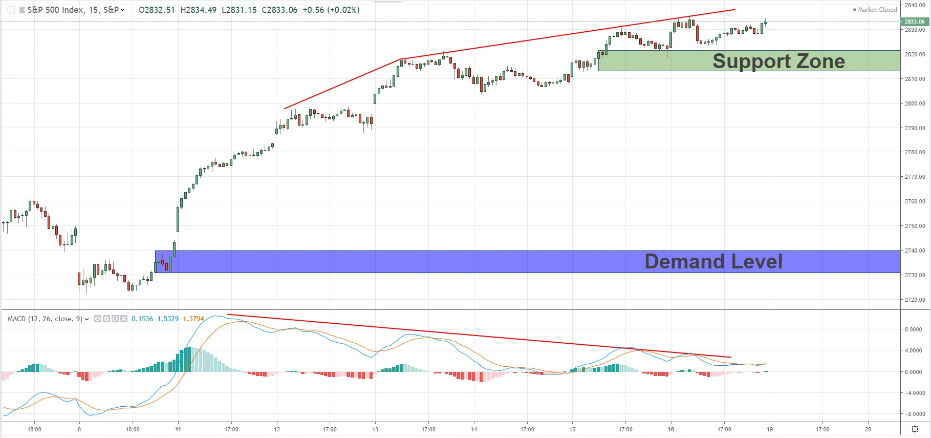 Key Levels With MACD Divergence For SPX500 19/03/19