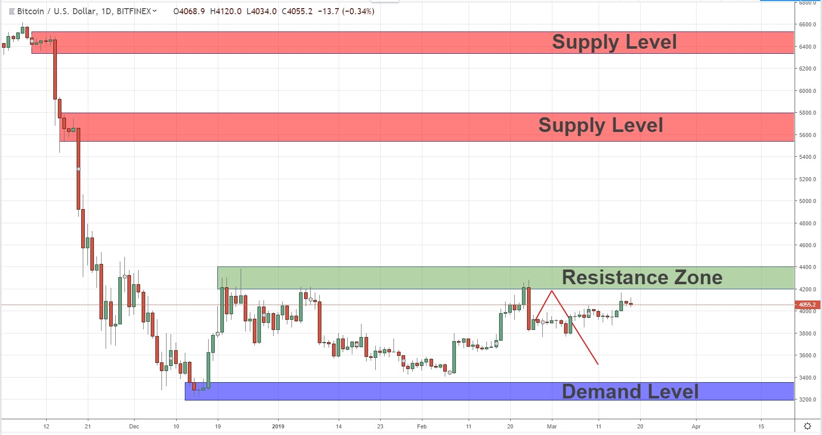 Long Terms Key Levels For BTCUSD 18/03/19