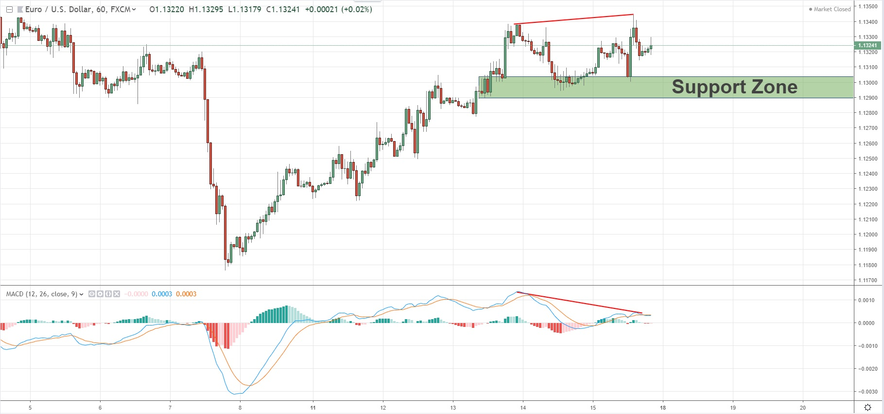 MACD Divergenece With Confirmation Zone On EURUSD 16/03/2019