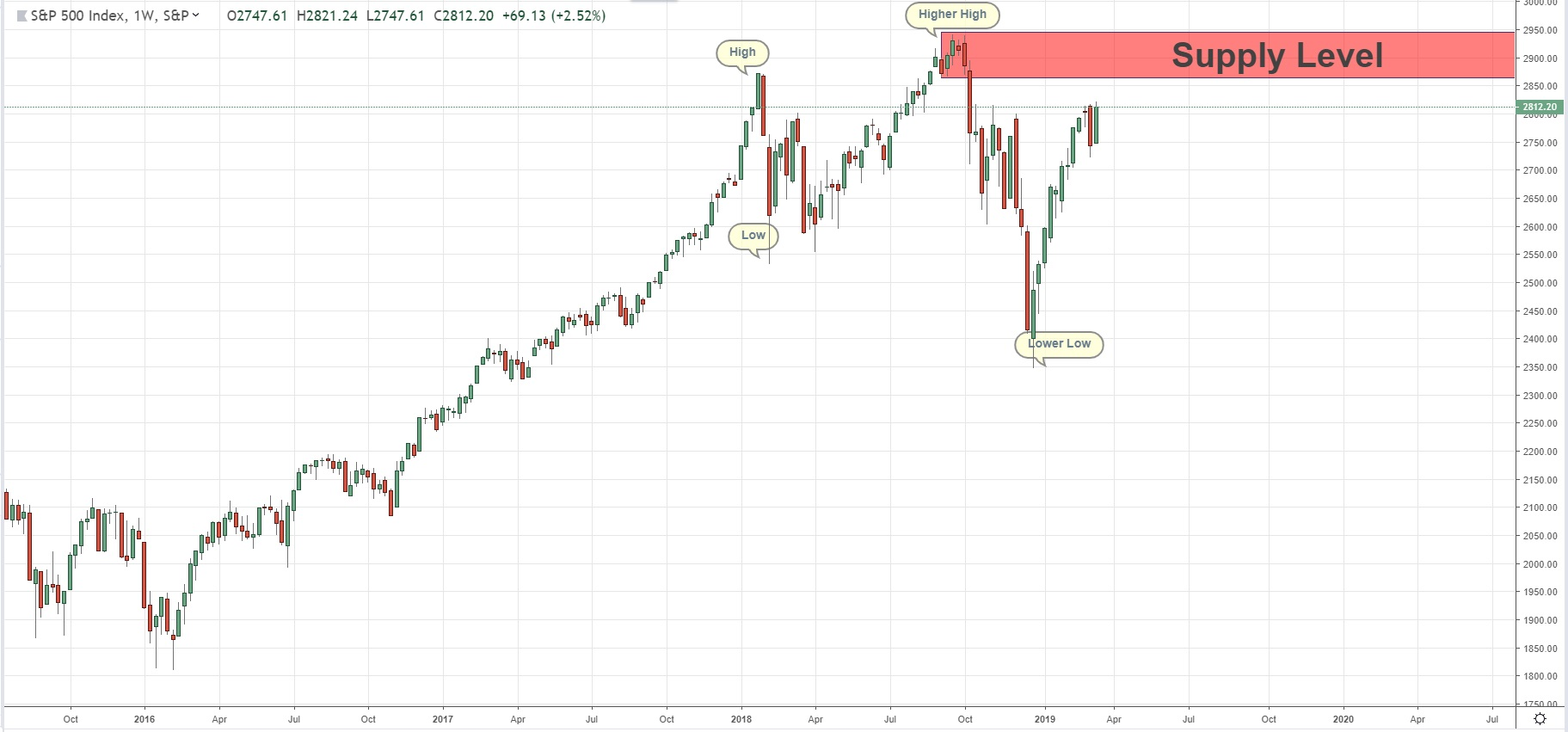 Quasimodo Level In Weekly Chart SPX500 14/03/19