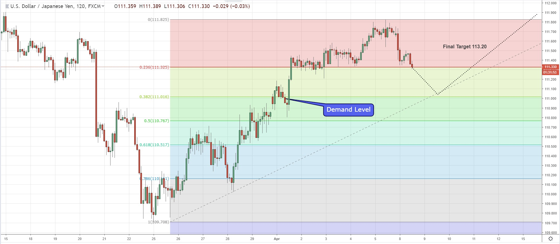 Will USDJPY  Continue The Bullish Momentum