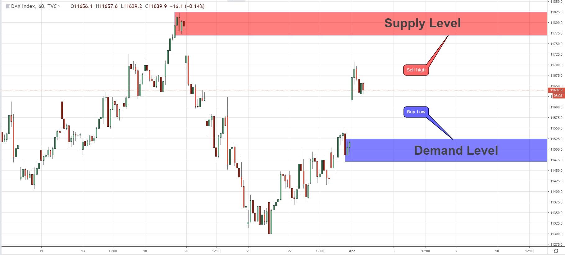 Supply & Demand Which Also A Gap Level In DAX Index 01/04/2019