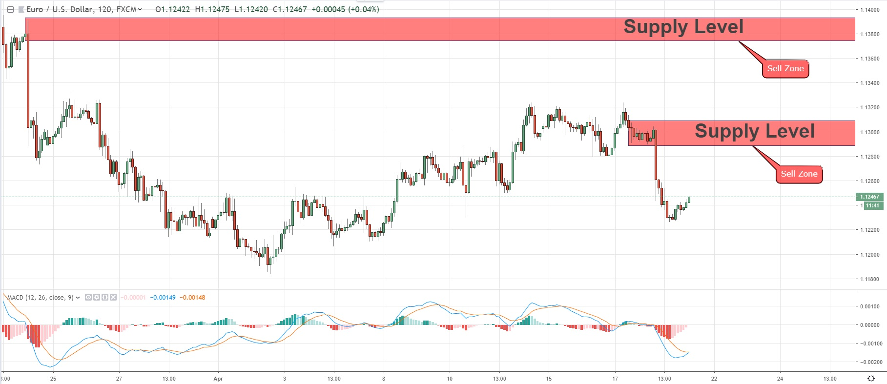 Will EURUSD Continue His Bearish Momentum  19/04/2019