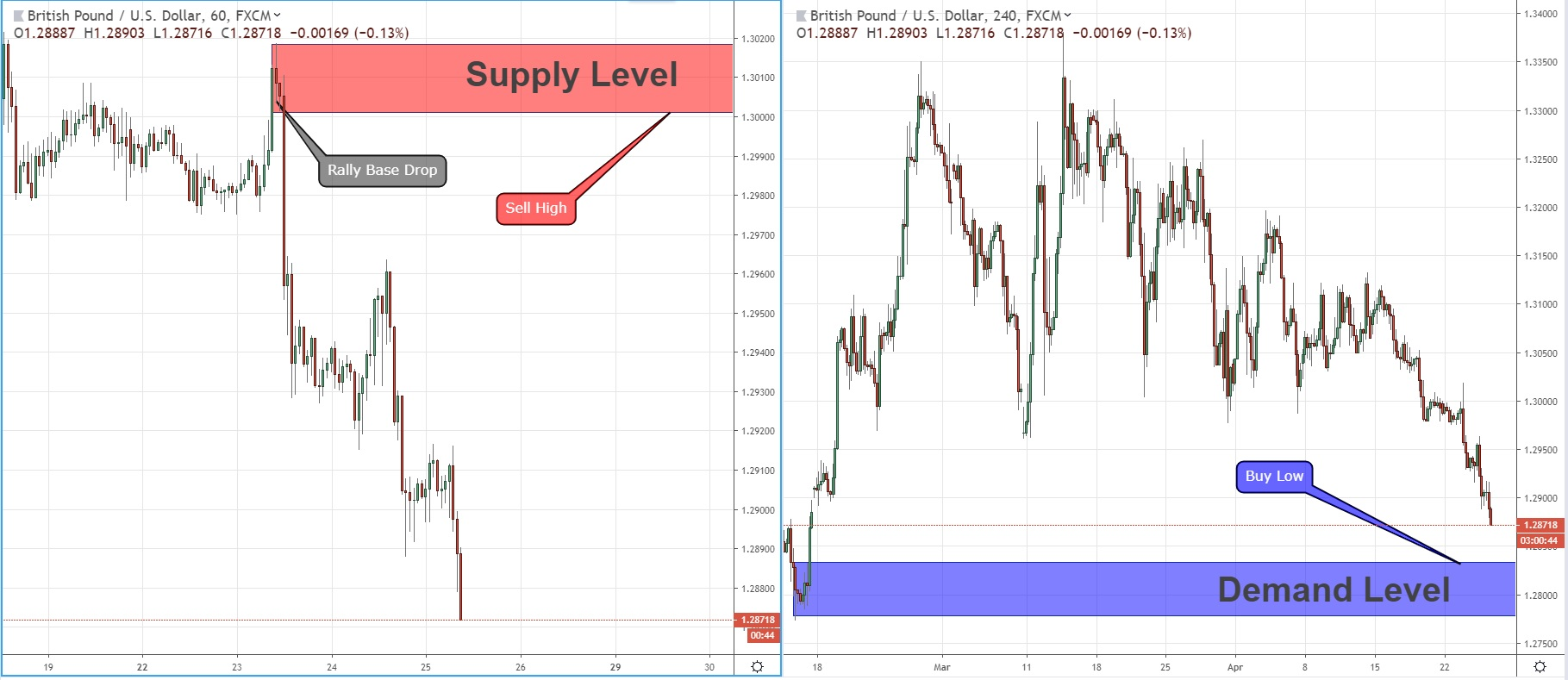 Which Level GBPUSD Will Hit First  25/04/2019