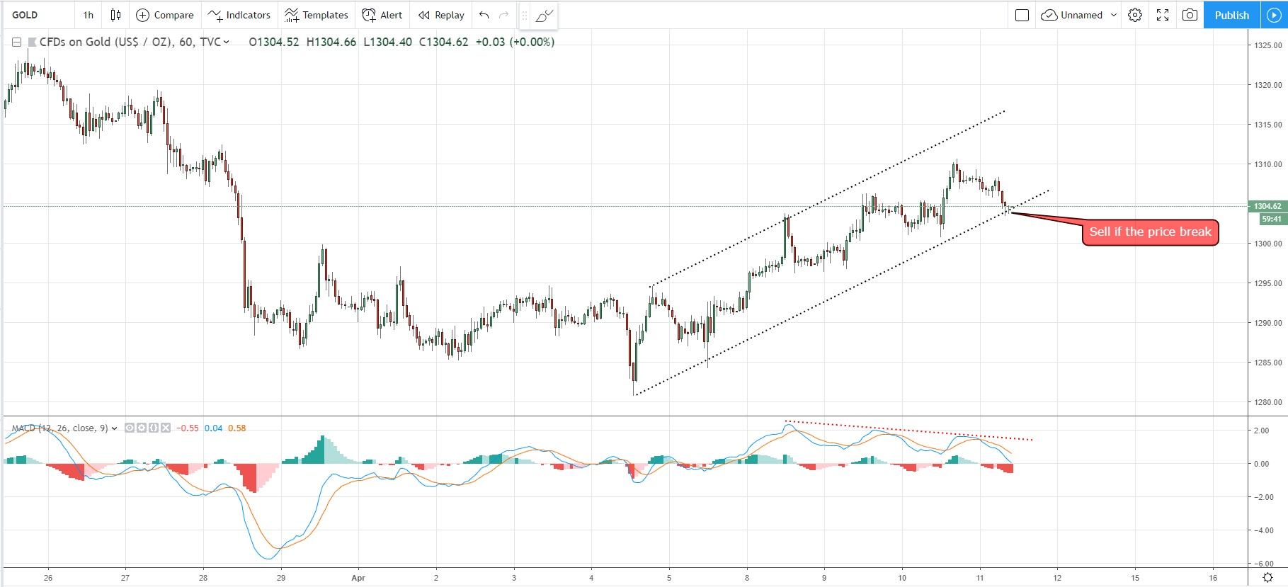 Will GOLD Succeed To Break Down The Uptrend Channel  11/04/2019