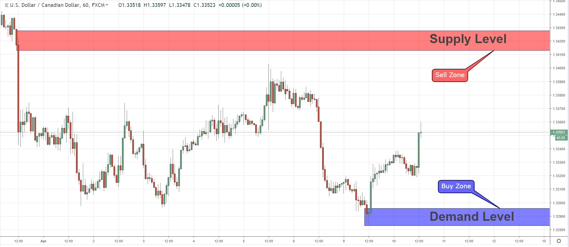 The Next Critical Key Levels For Position On USDCAD  10/04/2019