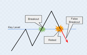breakout trading chart
