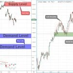 Swing Key Levels For The DAX Index