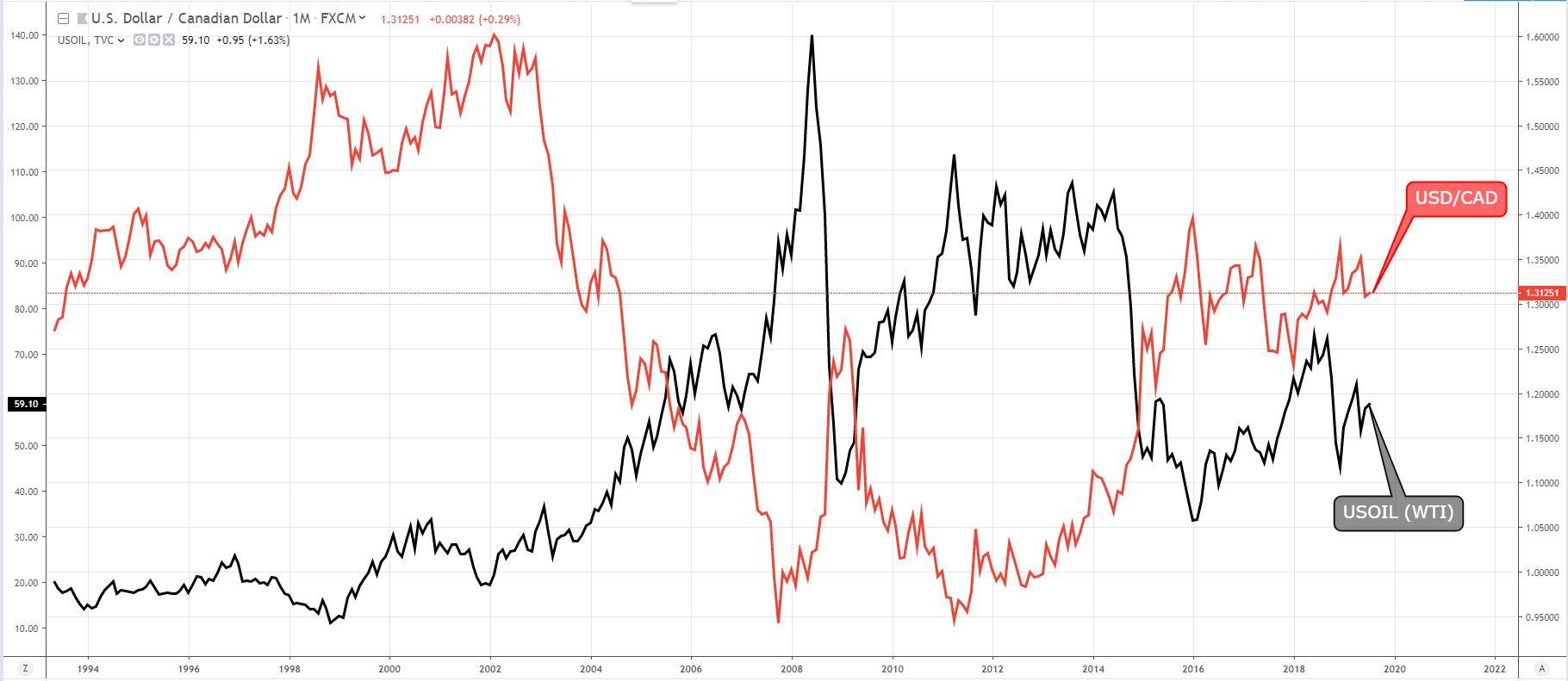 Crude Oil Price Dictates The Usd Cad
