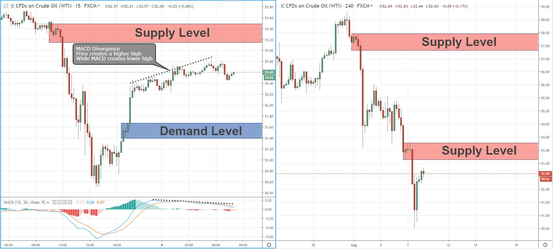 Combination of MACD Divergence and Fresh Supply