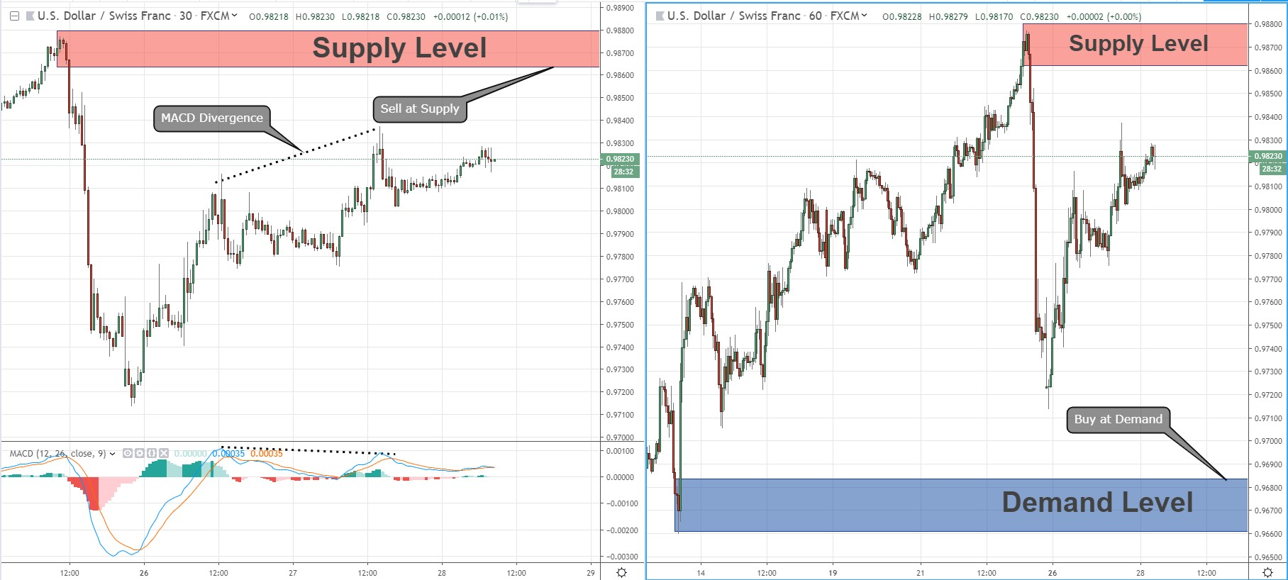 Price Action Analysis For Swing Traders on USD/CHF