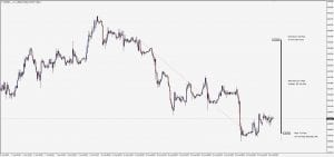 Trade Of The Week - 220 Pips on EUR/GBP