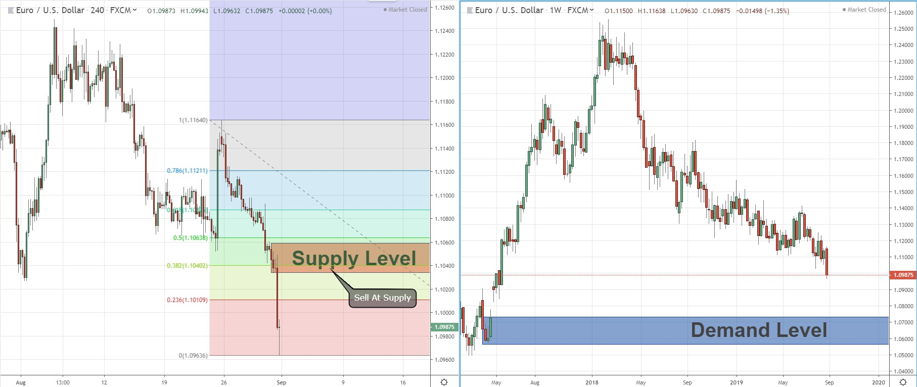 Looking At The EUR/USD Long Term, Could It Hit The 1.07 Zone?