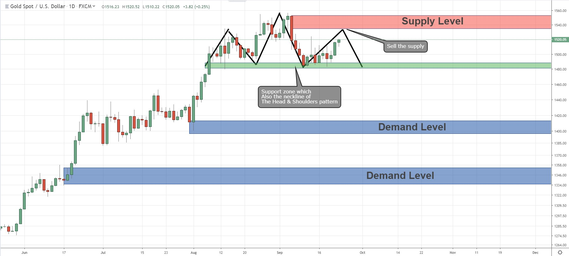 Key Levels With Price Action Analysis for GOLD.