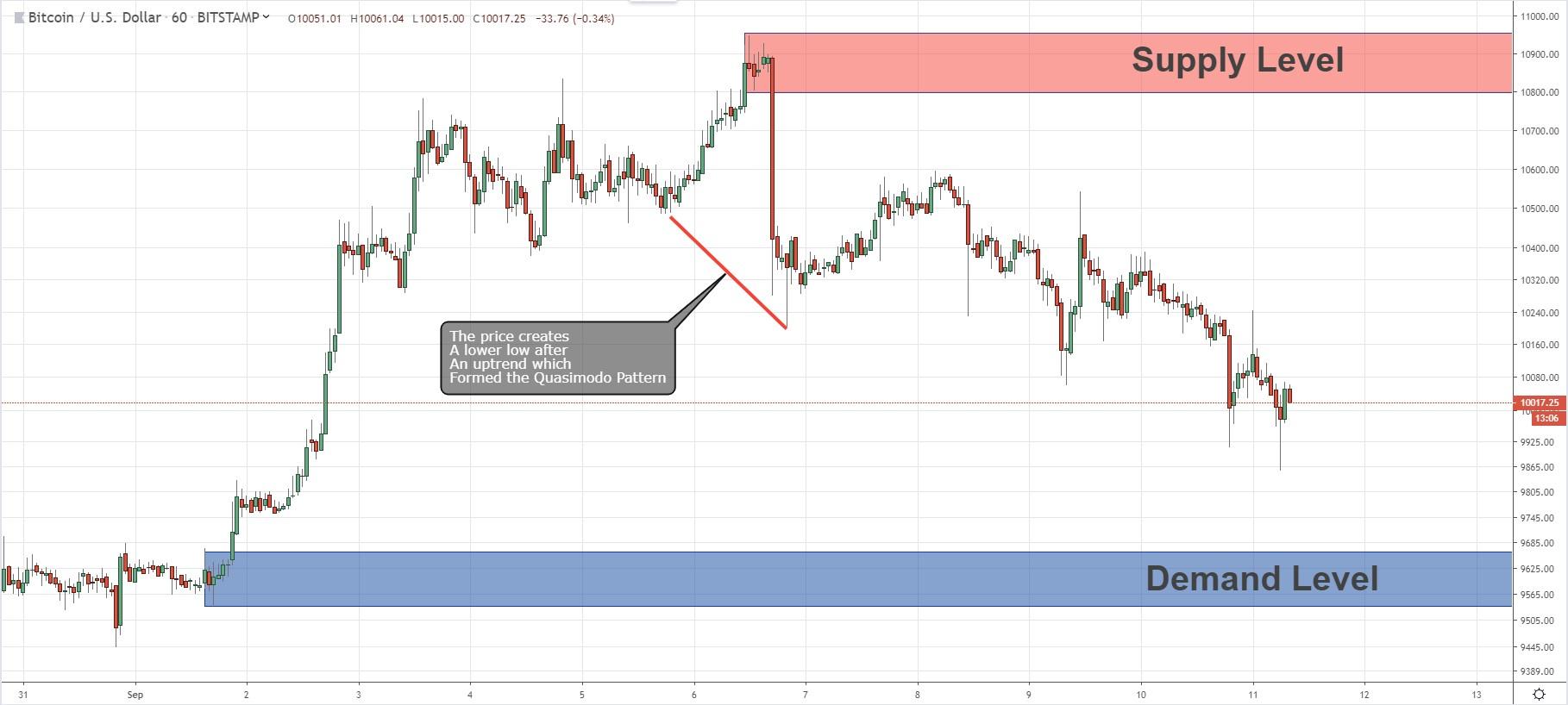 Price Action Analysis For BTC/USD.