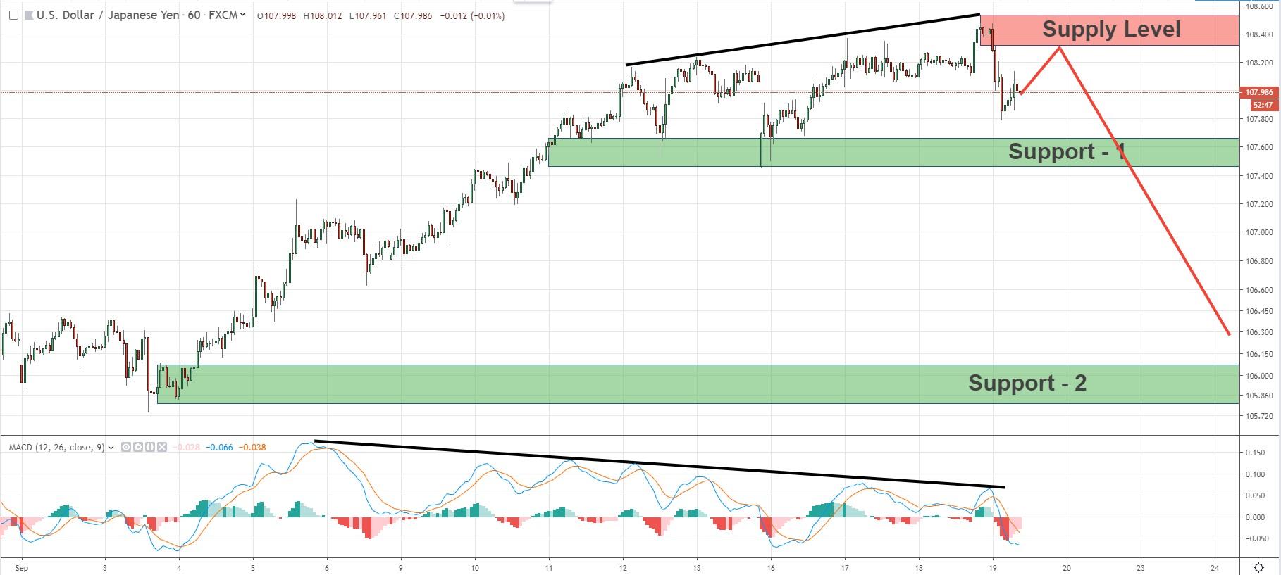 Quasimodo Forex Pattern - USD/JPY is still considered in bullish momentum