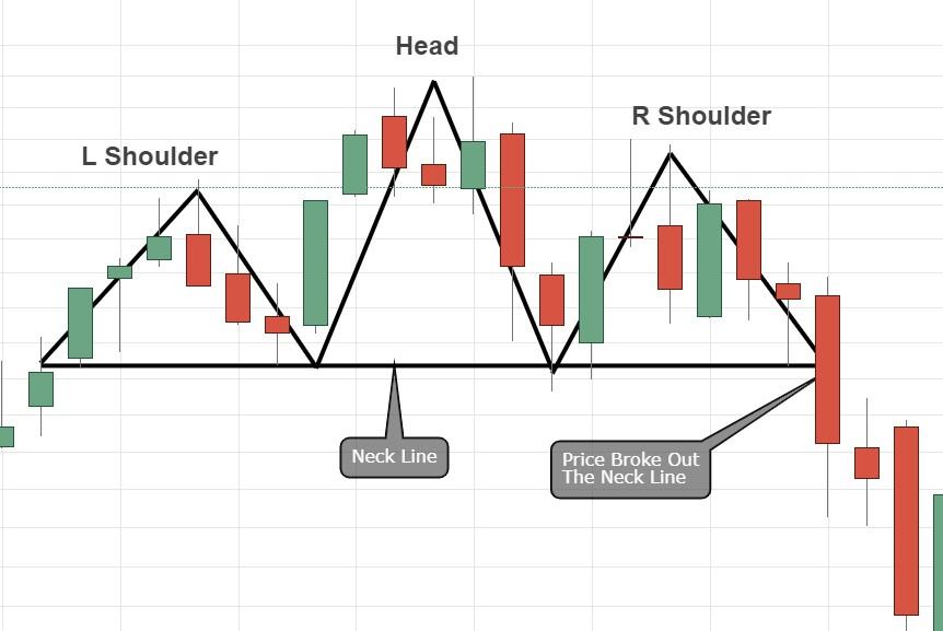Bearish reversal Head & Shoulders