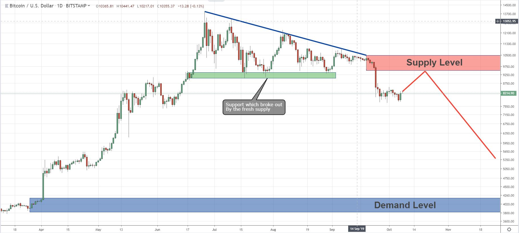 BTC/USD - Long Term Price Action Analysis