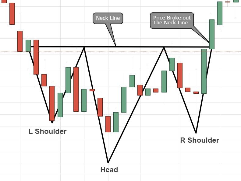 Bullish reversal Head & Shoulders
