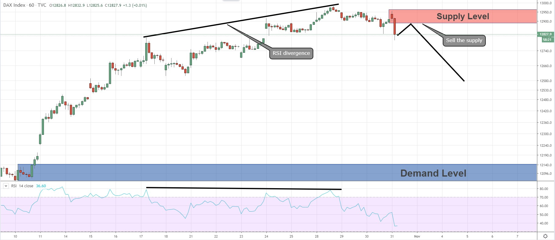 DAX - RSI Divergence