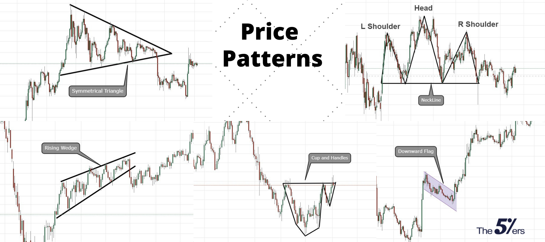 Technical Analysis Price Patterns