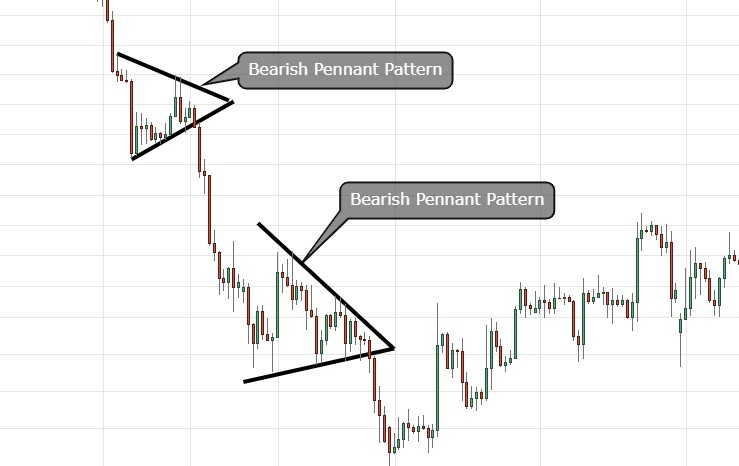 bearish pennant pattern