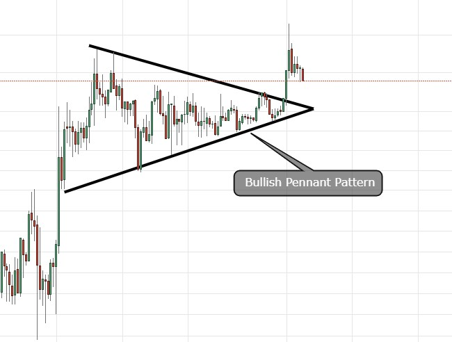 bullish pennant pattern
