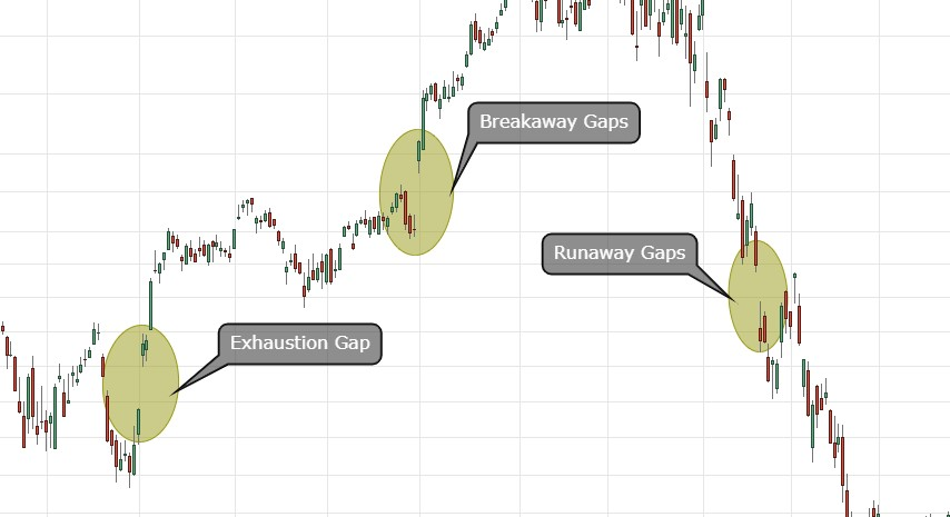 Breakaway Gaps,Runaway Gaps and Exhaustion Gaps