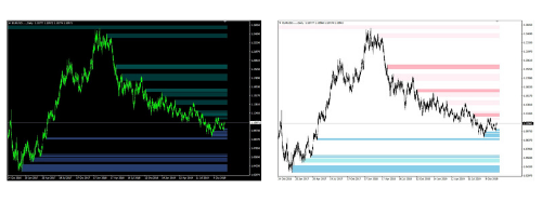 Automatic SD indicator forex