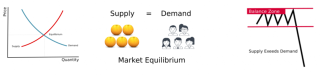 How to identify supply and demand zones on price charts