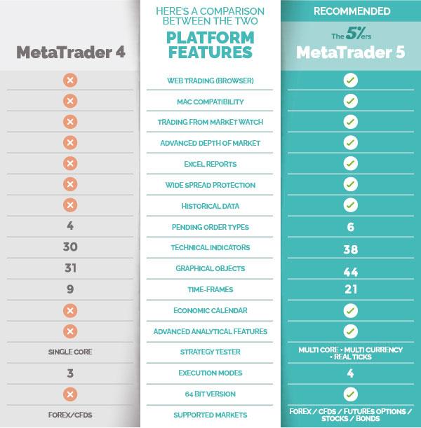 MT4 and MT5 comparison