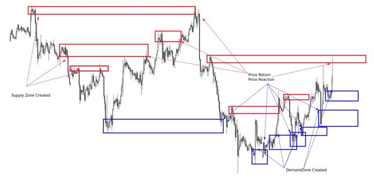 supply and demand zone Confirmation Entry (1)