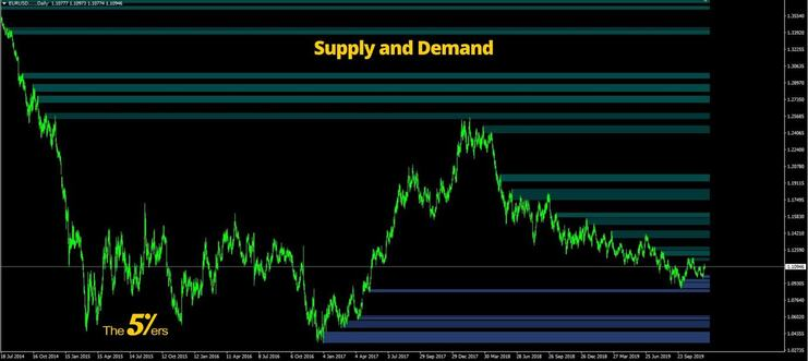 Supply and Demand Forex The Highest Accuracy Method