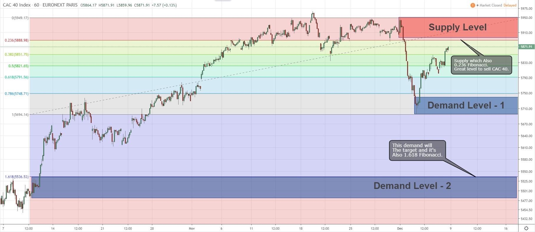 cac40 fibonacci levels