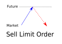 Sell Limit Orders supply and demand