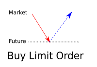 Buy Limit Orders supply and demand