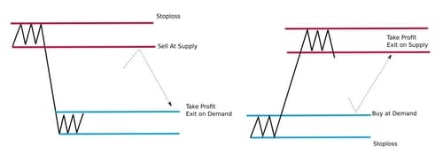 Take-Profit supply and demand