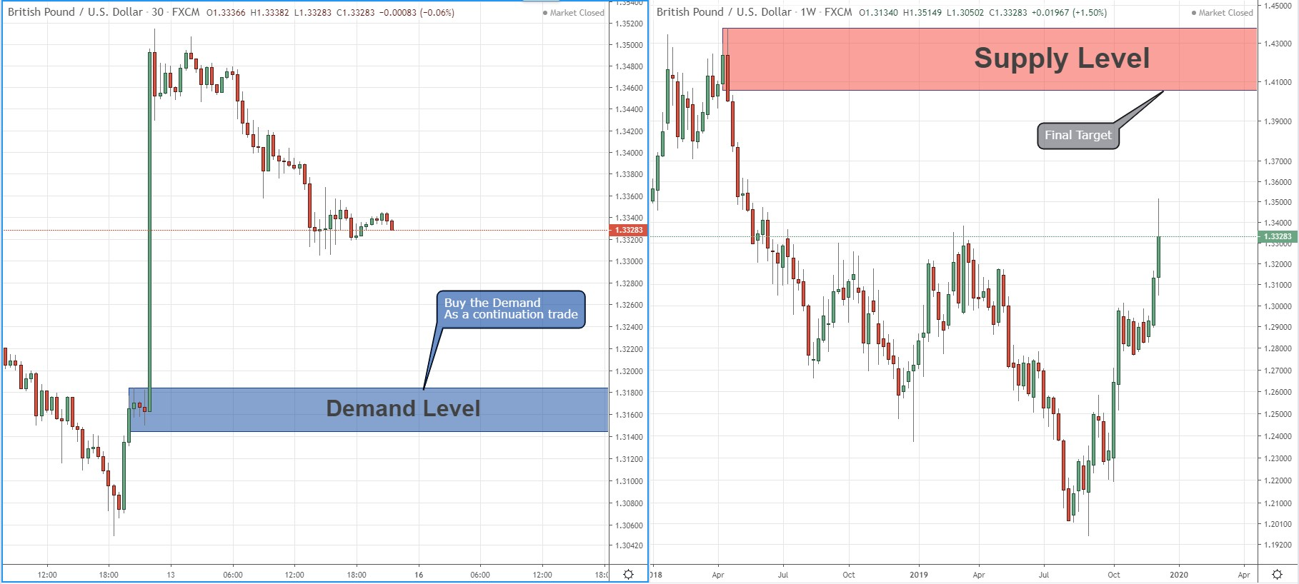 gbpusd buy opportunity