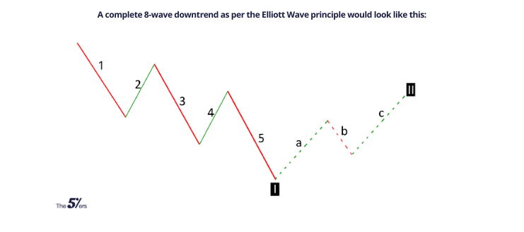 A complete 8-wave downtrend as per the Elliott Wave principle would look like this_