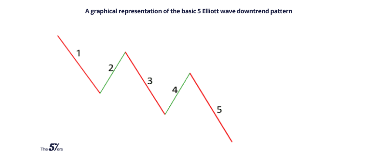 A graphical representation of the basic 5 Elliott wave downtrend pattern (1)